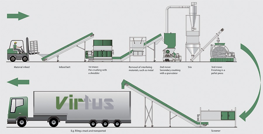 Virtus Equipment Products